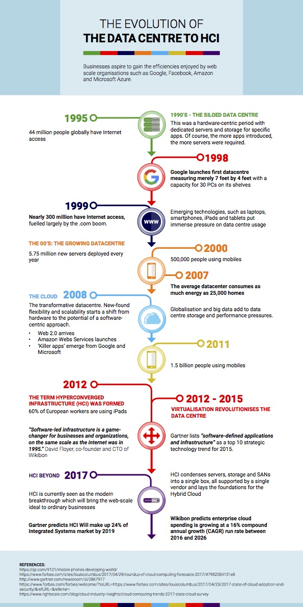 The Evolution of the Datacentre to HCI